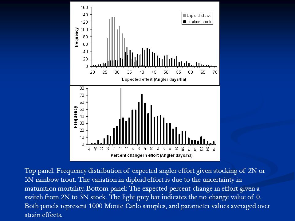 Top panel: Frequency distribution of expected angler effort given stocking of 2N or 3N rainbow trout. The variation in diploid effort is due to the un