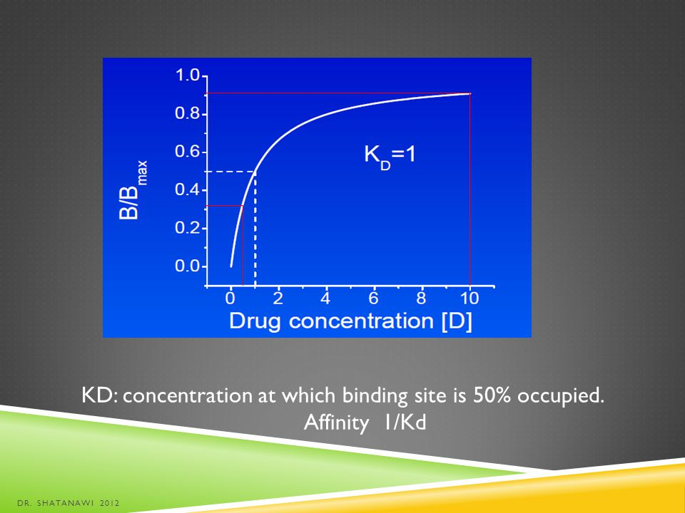 KD: concentration at which binding site is 50% occupied. Affinity 1/Kd