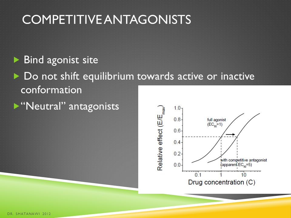 COMPETITIVE ANTAGONISTS Bind agonist site Do not shift equilibrium towards active or inactive conformation Neutral antagonists DR. SHATANAWI 2012