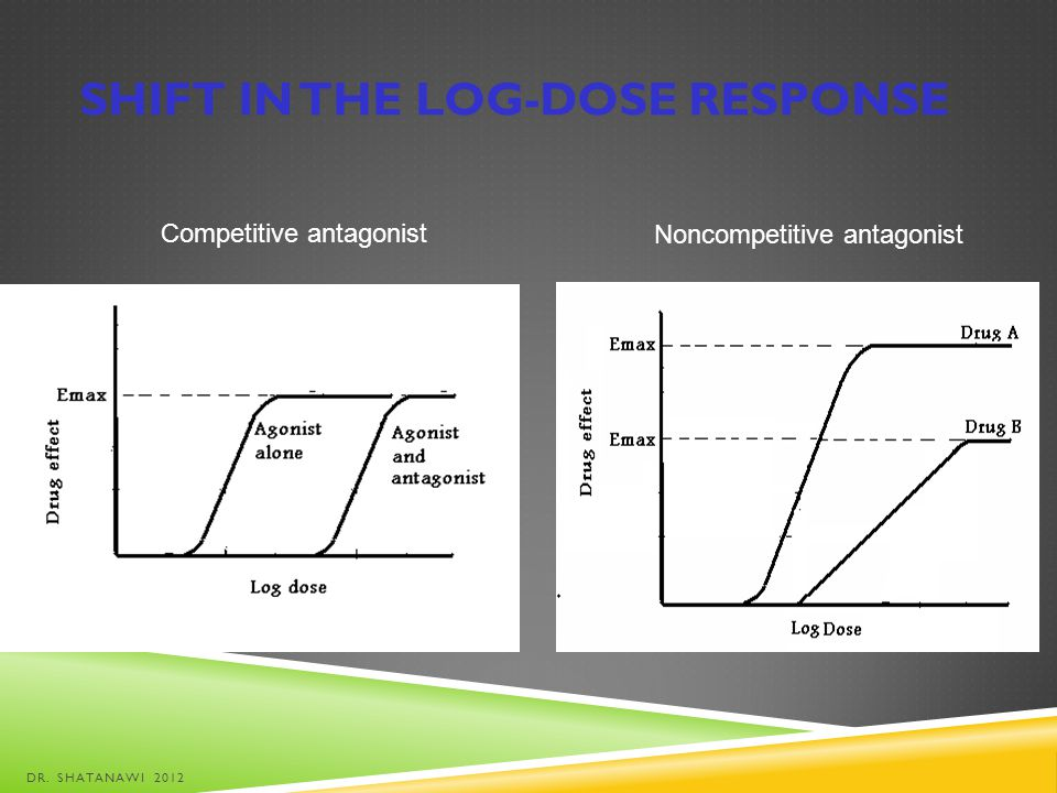 SHIFT IN THE LOG-DOSE RESPONSE Competitive antagonist Noncompetitive antagonist DR. SHATANAWI 2012