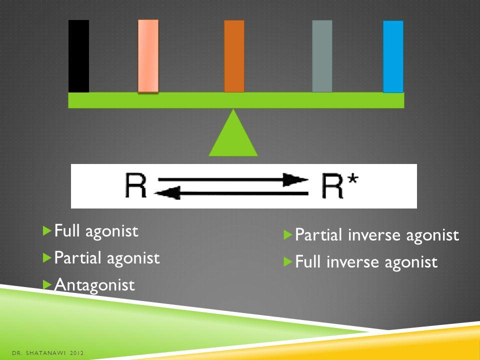 Full agonist Partial agonist Antagonist DR. SHATANAWI 2012 Partial inverse agonist Full inverse agonist