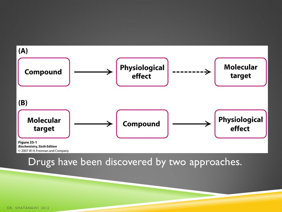 Drugs have been discovered by two approaches. DR. SHATANAWI 2012