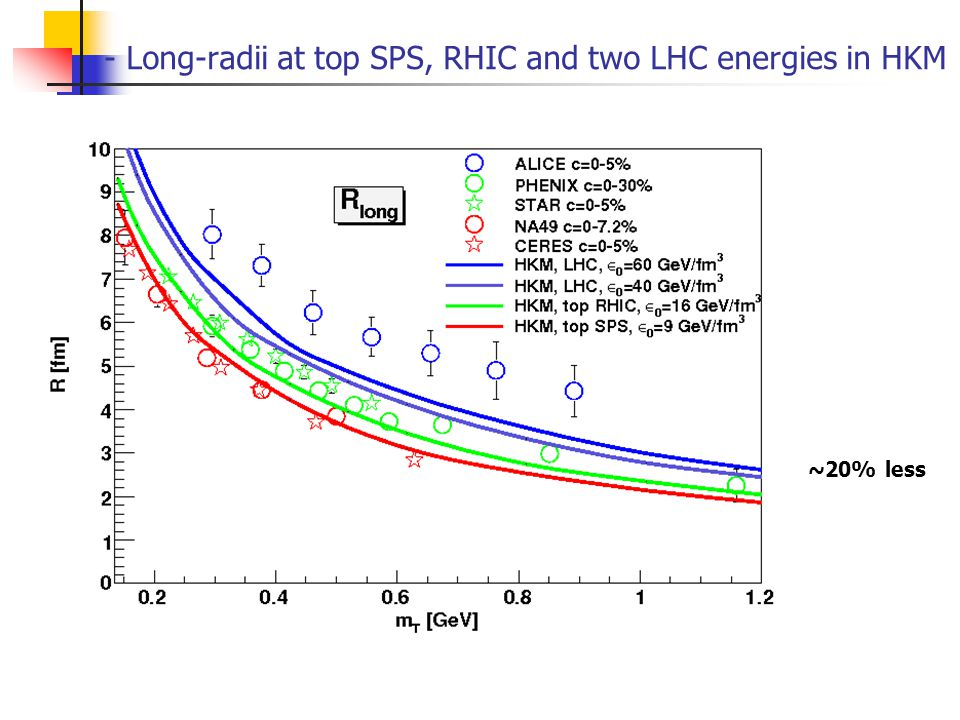 - Long-radii at top SPS, RHIC and two LHC energies in HKM ~20% less