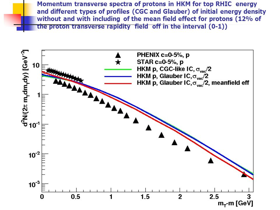 Momentum transverse spectra of protons in HKM for top RHIC energy and different types of profiles (CGC and Glauber) of initial energy density without