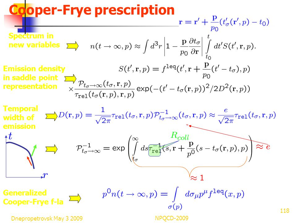 Dnepropetrovsk May 3 2009 NPQCD-2009 118 Cooper-Frye prescription Spectrum in new variables Emission density in saddle point representation Temporal width of emission Generalized Cooper-Frye f-la