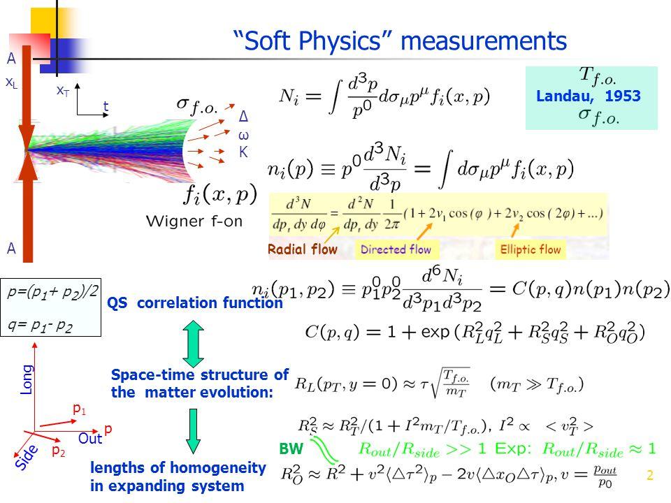 Soft Physics measurements 2 xLxL t A A ΔωKΔωK p=(p 1 + p 2 )/2 q= p 1 - p 2 QS correlation function Space-time structure of the matter evolution: Land