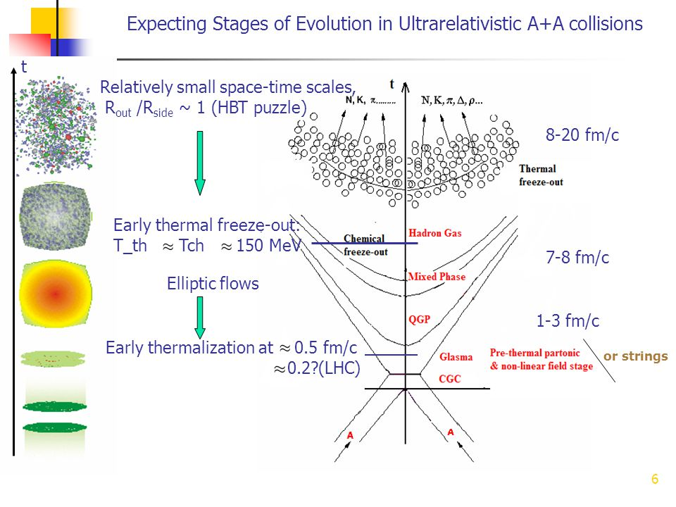 6 Expecting Stages of Evolution in Ultrarelativistic A+A collisions Early thermalization at 0.5 fm/c 0.2 (LHC) Elliptic flows t Relatively small space-time scales, R out /R side ~ 1 (HBT puzzle) Early thermal freeze-out: T_th Tch 150 MeV 8-20 fm/c 7-8 fm/c 1-3 fm/c or strings