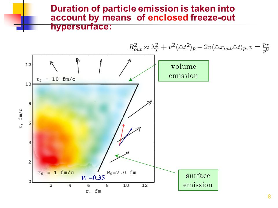 8 Duration of particle emission is taken into account by means of enclosed freeze-out hypersurface: v i =0.35 volume emission surface emission