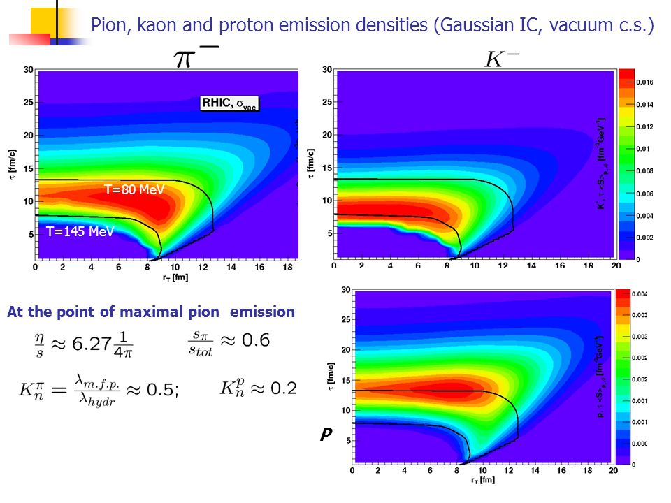 Pion, kaon and proton emission densities (Gaussian IC, vacuum c.s.) 93 T=145 MeV T=80 MeV At the point of maximal pion emission P