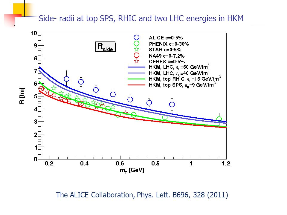 Side- radii at top SPS, RHIC and two LHC energies in HKM The ALICE Collaboration, Phys.