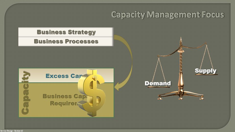 Service Design – Section 4.3 Capacity Business Strategy Business Processes Demand Supply Capacity Management is a balancing act
