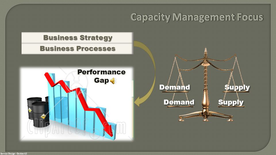 Service Design – Section 4.3 Business Strategy Business Processes Demand Supply Capacity