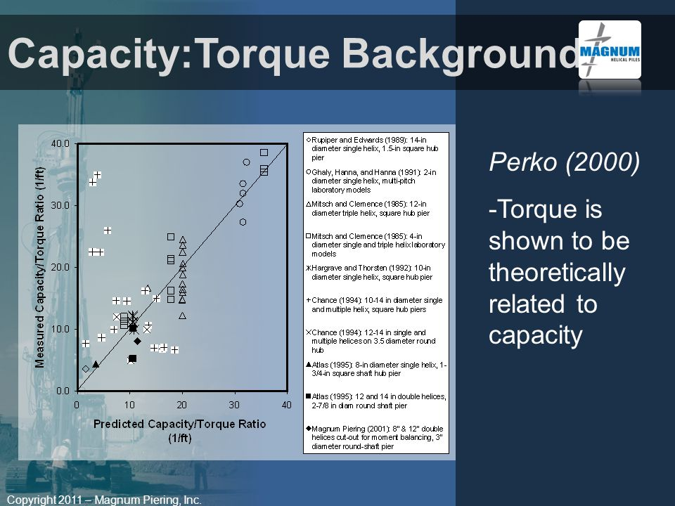 Copyright 2011 – Magnum Piering, Inc. Perko (2000) -Torque is shown to be theoretically related to capacity Capacity:Torque Background