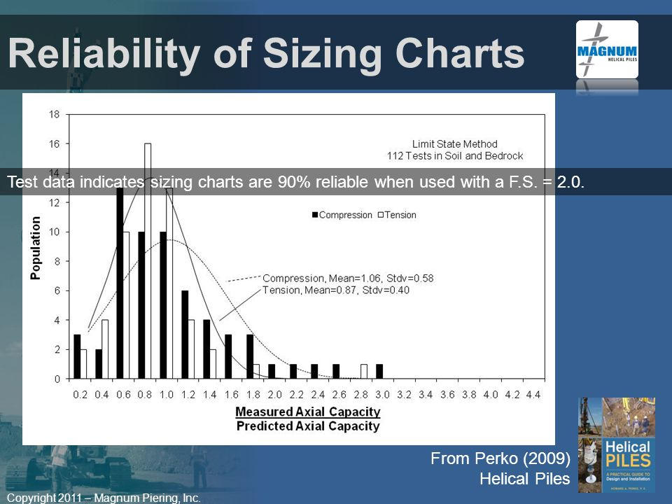 Copyright 2011 – Magnum Piering, Inc. Reliability of Sizing Charts From Perko (2009) Helical Piles Test data indicates sizing charts are 90% reliable