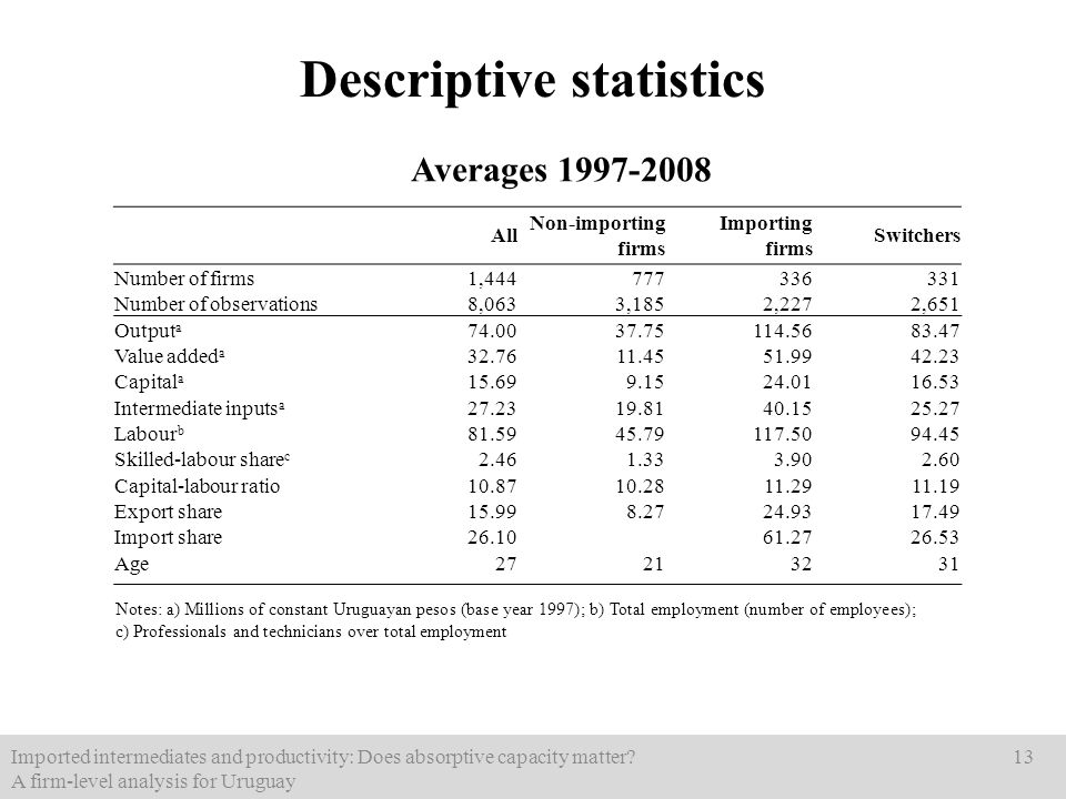 Descriptive statistics Imported intermediates and productivity: Does absorptive capacity matter? A firm-level analysis for Uruguay 13 Notes: a) Millio