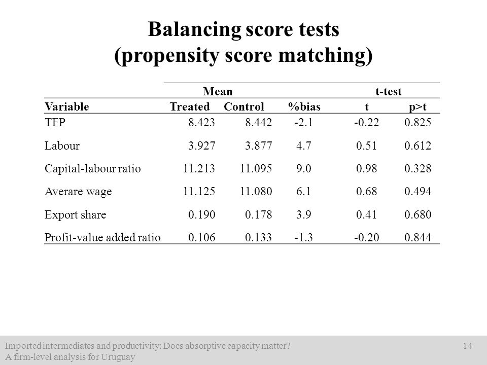 Balancing score tests (propensity score matching) Imported intermediates and productivity: Does absorptive capacity matter? A firm-level analysis for