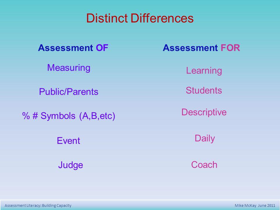 Distinct Differences Assessment OFAssessment FOR Learning Students Descriptive Daily Coach Measuring Public/Parents % # Symbols (A,B,etc) Event Judge Assessment Literacy: Building Capacity Mike McKay June 2011