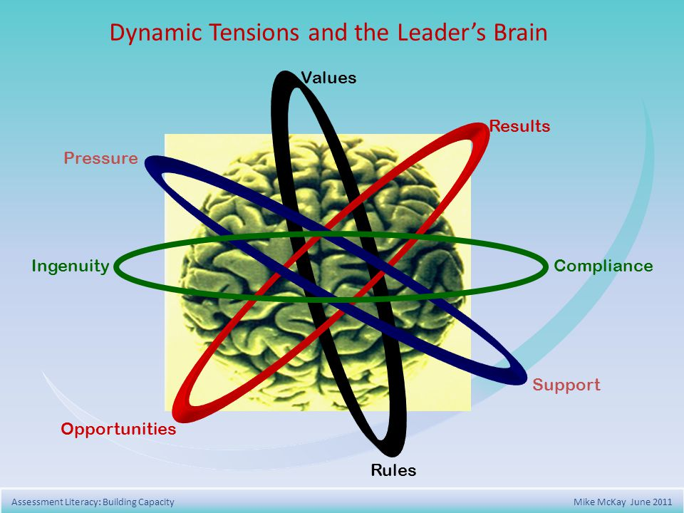 Dynamic Tensions and the Leaders Brain Values Results Support Rules Opportunities Pressure IngenuityCompliance Assessment Literacy: Building Capacity Mike McKay June 2011