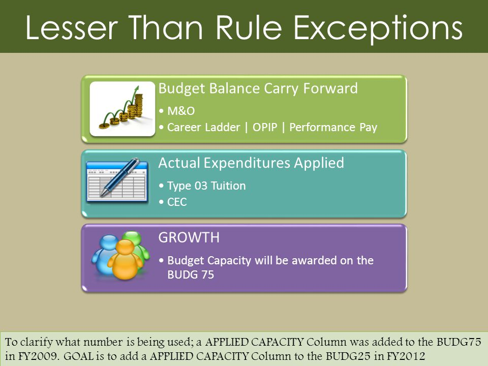 Lesser Than Rule Exceptions Budget Balance Carry Forward M&O Career Ladder | OPIP | Performance Pay Actual Expenditures Applied Type 03 Tuition CEC GROWTH Budget Capacity will be awarded on the BUDG 75 To clarify what number is being used; a APPLIED CAPACITY Column was added to the BUDG75 in FY2009.