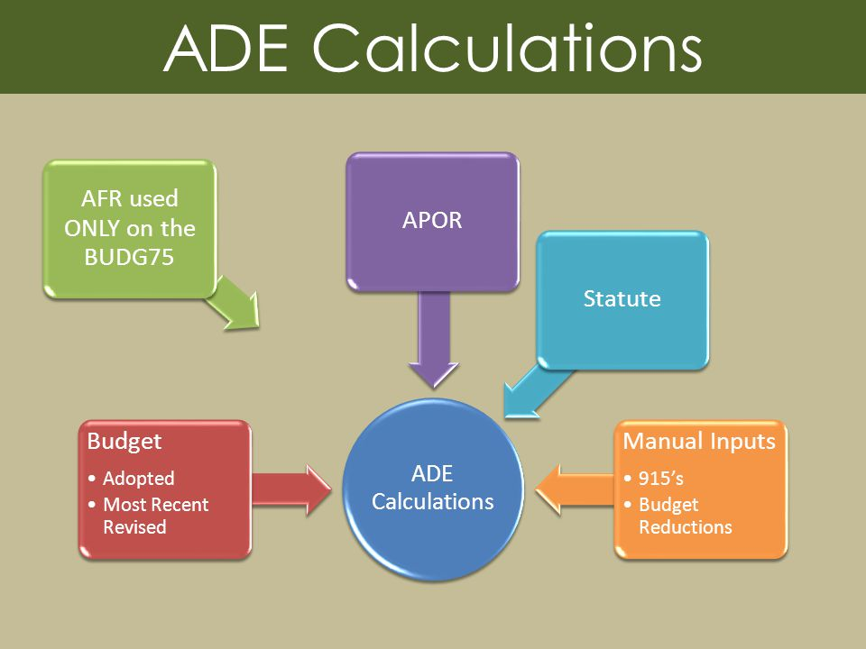 ADE Calculations Budget Adopted Most Recent Revised AFR used ONLY on the BUDG75 APORStatute Manual Inputs 915s Budget Reductions