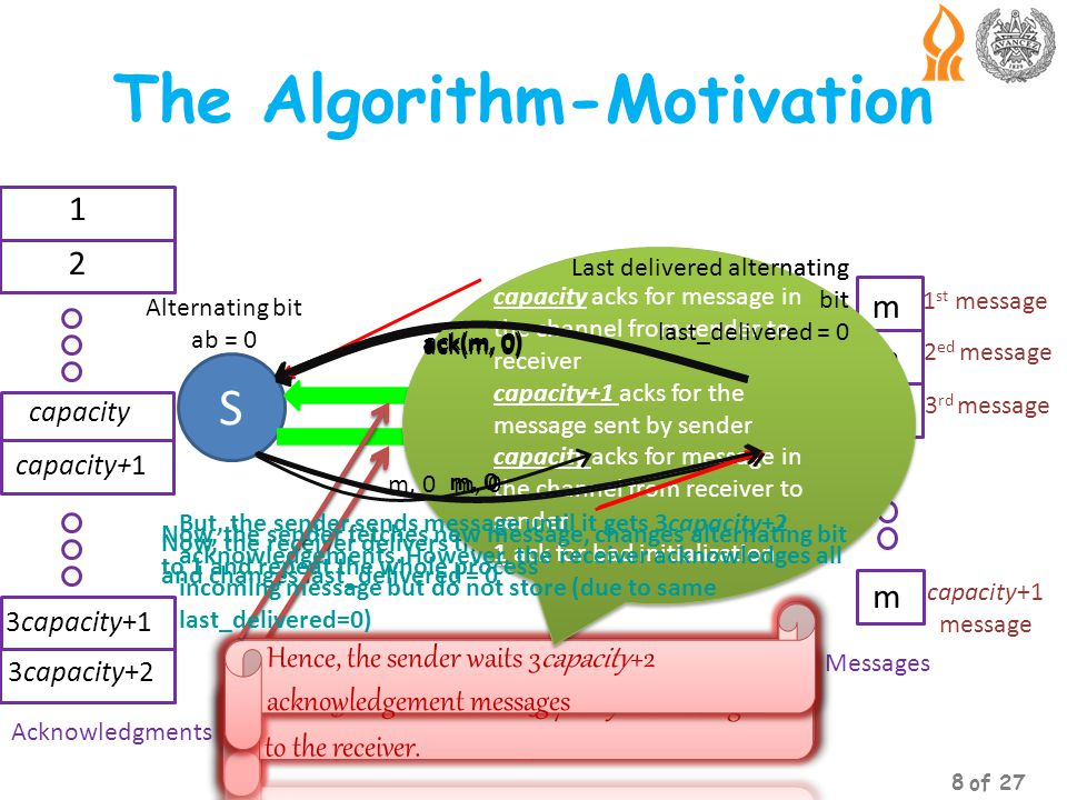 The Algorithm-Motivation SR Alternating bit ab = 0 Now, the receiver delivers the message m only once and changes last_delivered = 0 Last delivered alternating bit last_delivered = 1 m, 0 ack(m, 0) 1 st message 2 ed message 3 rd message capacity+1 message m m m m 1 2 capacity capacity+1 3capacity+1 3capacity+2 Acknowledgments Messages capacity messages The channel may contain capacity (or zero) messages in the channel from sender to receiver Hence, the sender sends capacity +1 messages to the receiver.