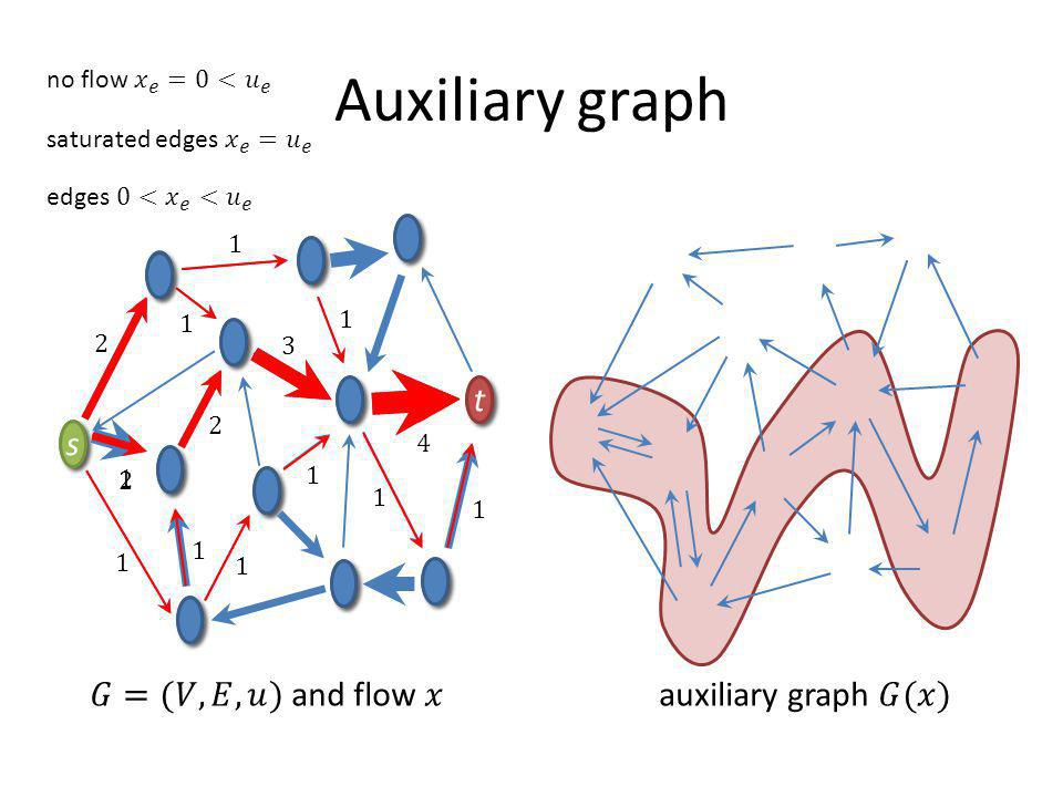 t t s s Auxiliary graph t t s s