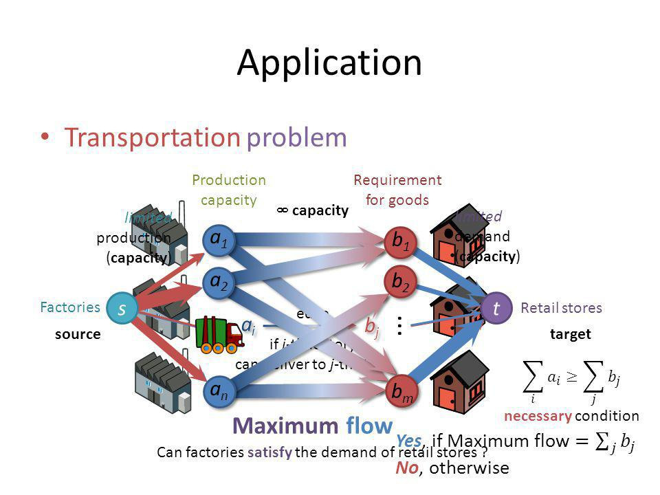 Application Transportation problem Factories Retail stores Requirement for goods Production capacity...