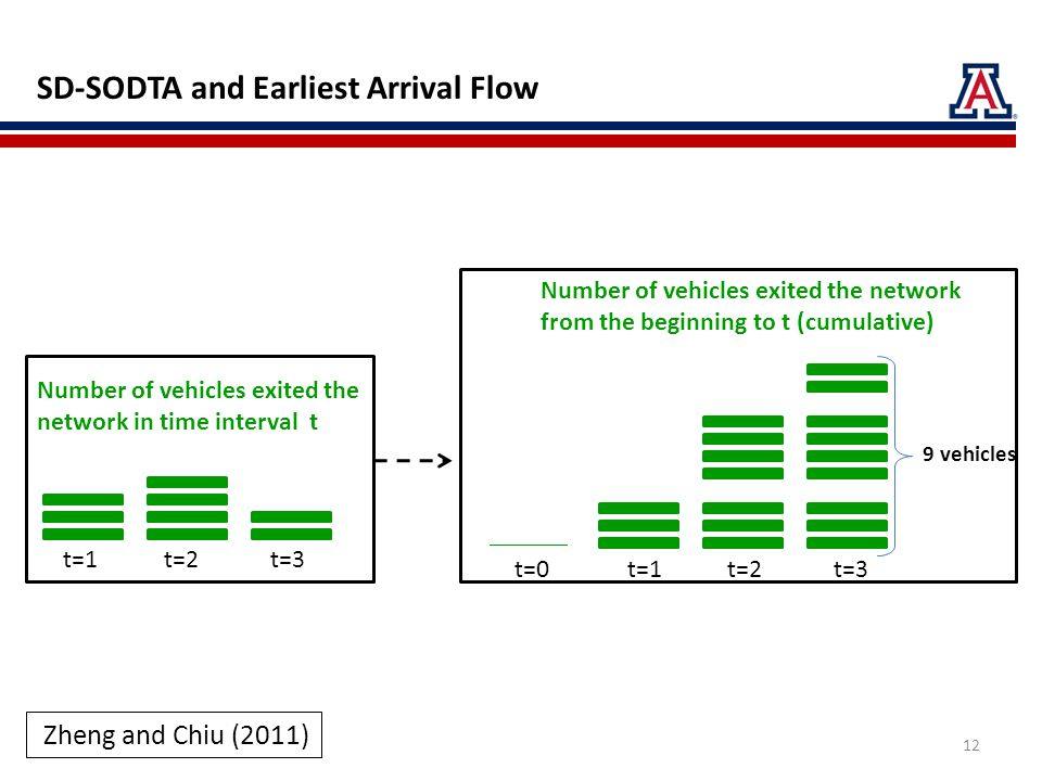 Number of vehicles exited the network in time interval t t=1 t=2 t=3 Number of vehicles exited the network from the beginning to t (cumulative) Zheng and Chiu (2011) SD-SODTA and Earliest Arrival Flow t=0 t=1 t=2 t=3 12 9 vehicles
