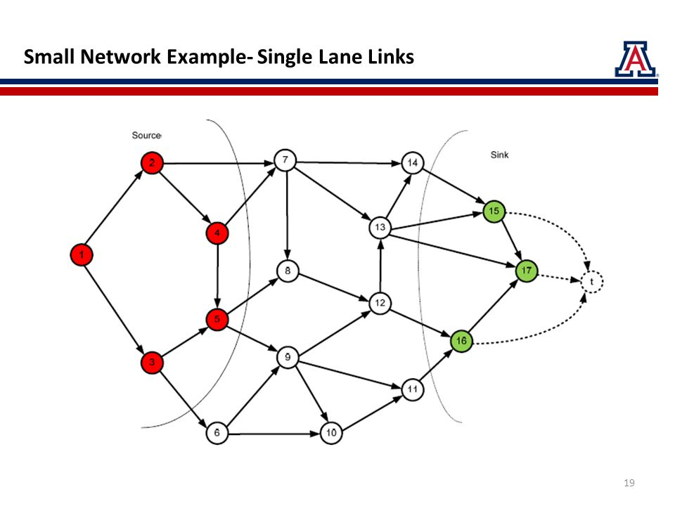 Small Network Example- Single Lane Links 19