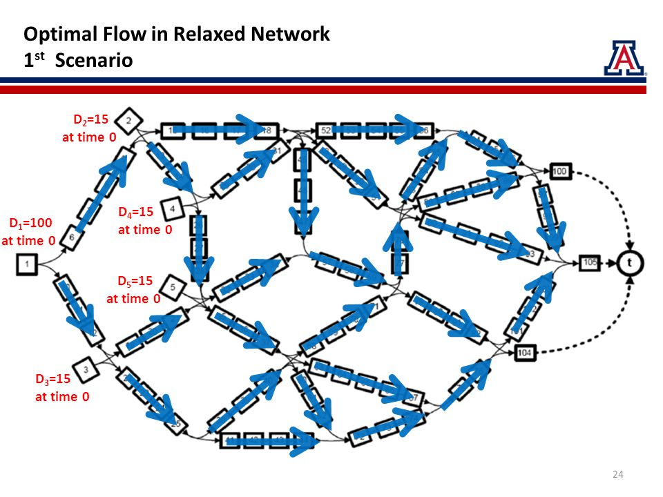 Optimal Flow in Relaxed Network 1 st Scenario D 2 =15 at time 0 D 5 =15 at time 0 D 4 =15 at time 0 D 1 =100 at time 0 D 3 =15 at time 0 24