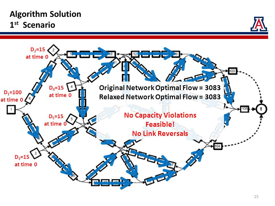 Algorithm Solution 1 st Scenario D 2 =15 at time 0 D 5 =15 at time 0 D 4 =15 at time 0 D 1 =100 at time 0 D 3 =15 at time 0 Original Network Optimal Flow = 3083 Relaxed Network Optimal Flow = 3083 No Capacity Violations Feasible.