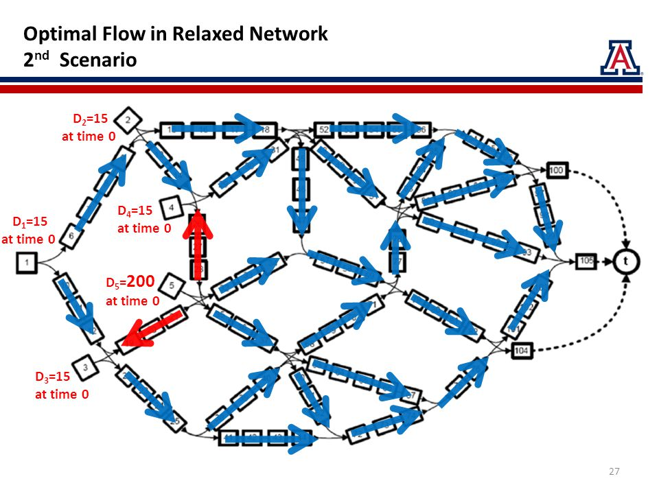 Optimal Flow in Relaxed Network 2 nd Scenario D 2 =15 at time 0 D 5 = 200 at time 0 D 4 =15 at time 0 D 1 =15 at time 0 D 3 =15 at time 0 27
