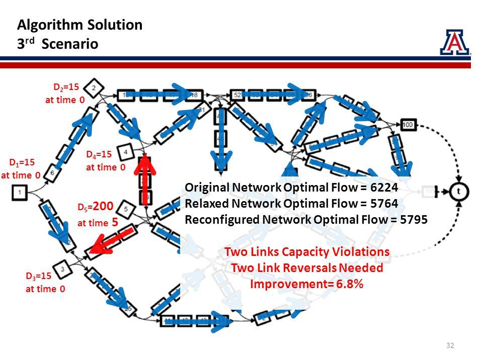 D 2 =15 at time 0 D 5 = 200 at time 5 D 4 =15 at time 0 D 1 =15 at time 0 D 3 =15 at time 0 Algorithm Solution 3 rd Scenario Original Network Optimal Flow = 6224 Relaxed Network Optimal Flow = 5764 Reconfigured Network Optimal Flow = 5795 Two Links Capacity Violations Two Link Reversals Needed Improvement= 6.8% 32