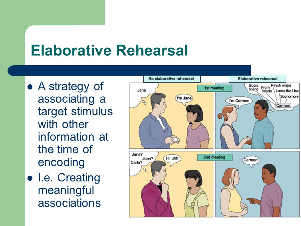 Elaborative Rehearsal A strategy of associating a target stimulus with other information at the time of encoding I.e.