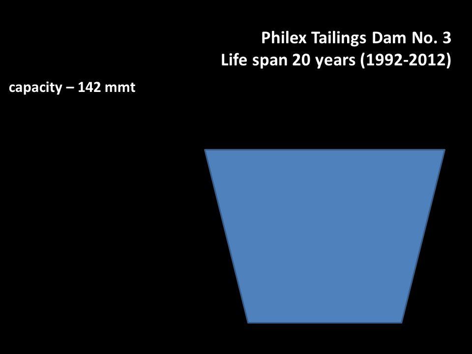 Philex Tailings Dam No. 3 Life span 20 years (1992-2012) capacity – 142 mmt