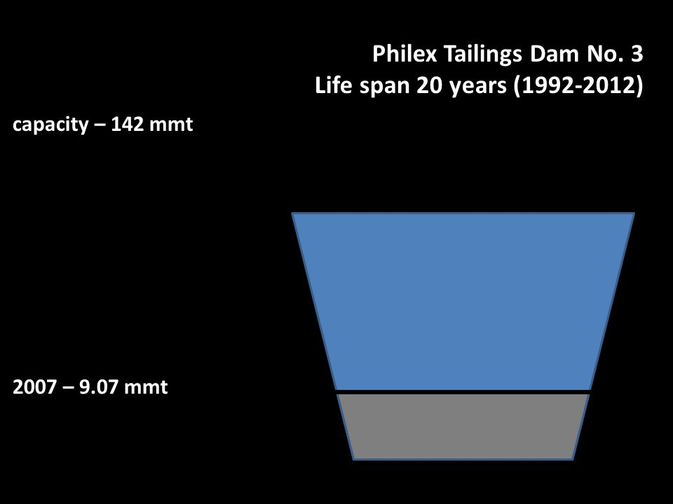 Philex Tailings Dam No. 3 Life span 20 years (1992-2012) 2007 – 9.07 mmt capacity – 142 mmt