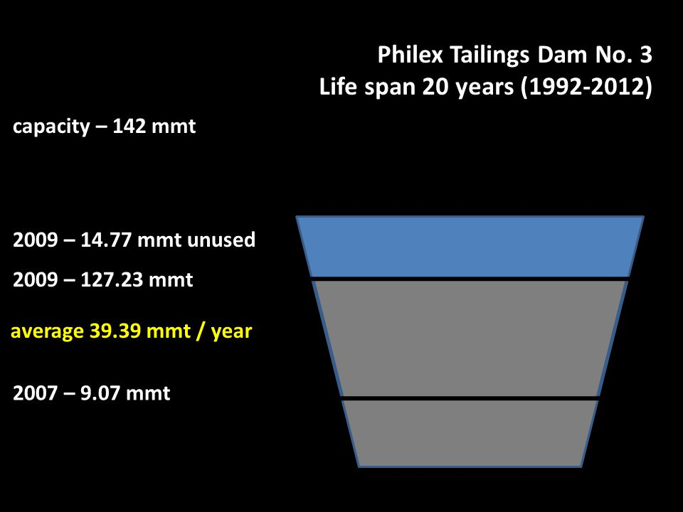 Philex Tailings Dam No.