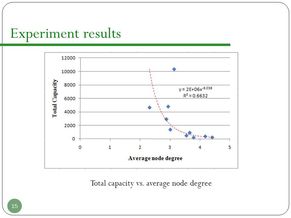 Experiment results 15 Total capacity vs. average node degree