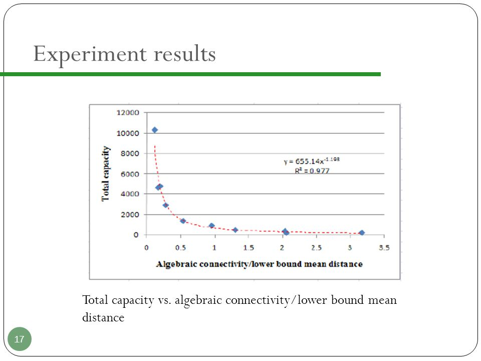 Experiment results 17 Total capacity vs. algebraic connectivity/lower bound mean distance