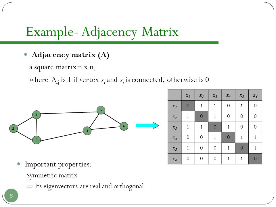 Example- Adjacency Matrix 6 x1x1 x2x2 x3x3 x4x4 x5x5 x6x6 x1x1 011010 x2x2 101000 x3x3 110100 x4x4 001011 x5x5 100101 x6x6 000110 Important properties