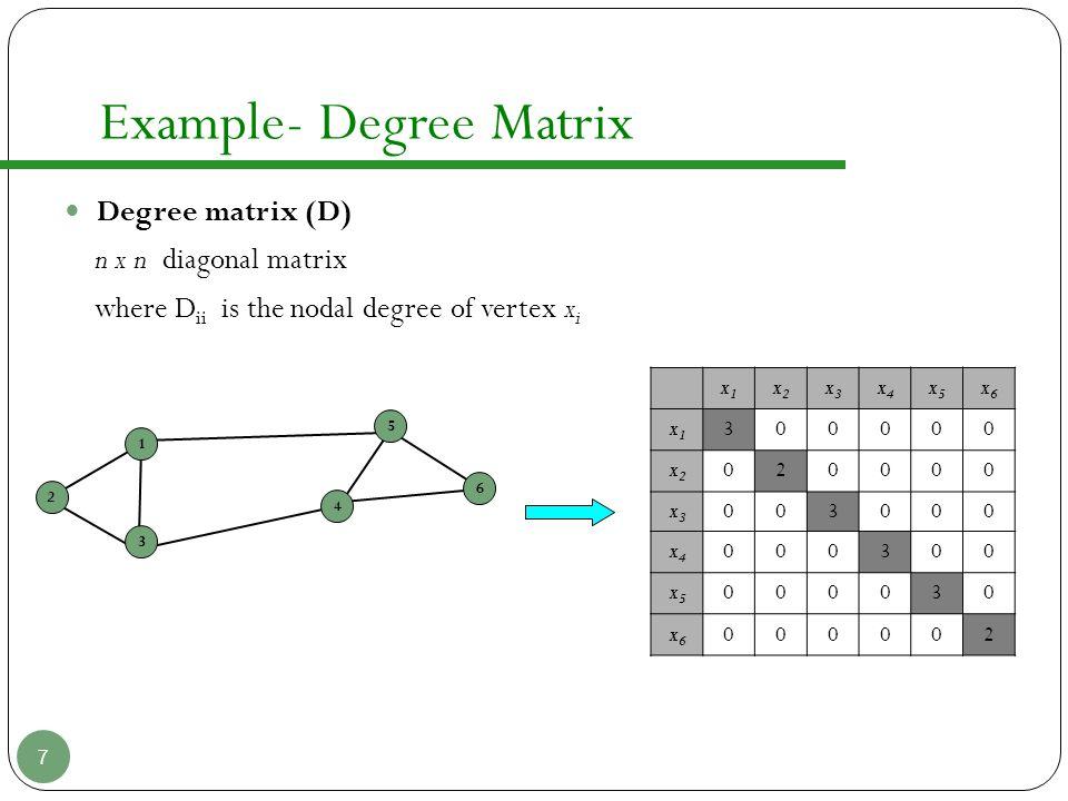 Example- Degree Matrix 7 Degree matrix (D) n x n diagonal matrix where D ii is the nodal degree of vertex x i x1x1 x2x2 x3x3 x4x4 x5x5 x6x6 x1x1 30000