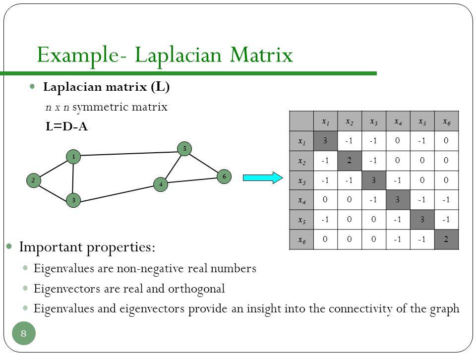 Example- Laplacian Matrix Laplacian matrix (L) n x n symmetric matrix L=D-A Important properties: Eigenvalues are non-negative real numbers Eigenvecto