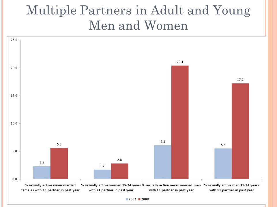 Multiple Partners in Adult and Young Men and Women