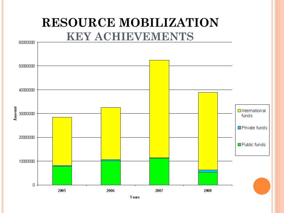 RESOURCE MOBILIZATION KEY ACHIEVEMENTS