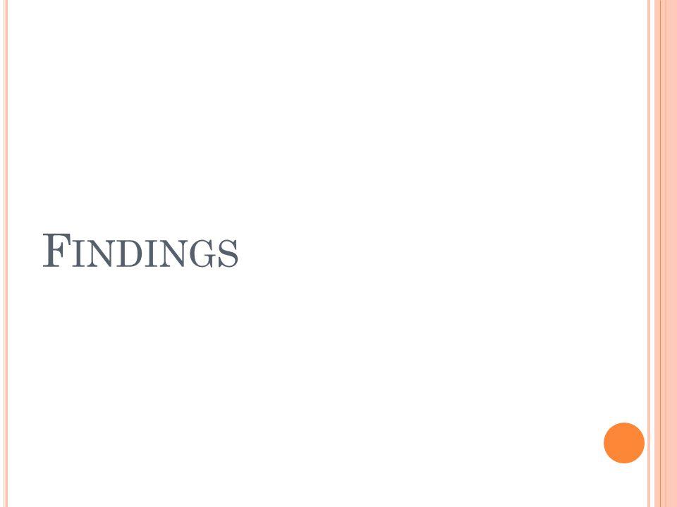 F INDINGS