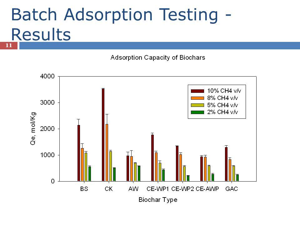 Batch Adsorption Testing - Results 11