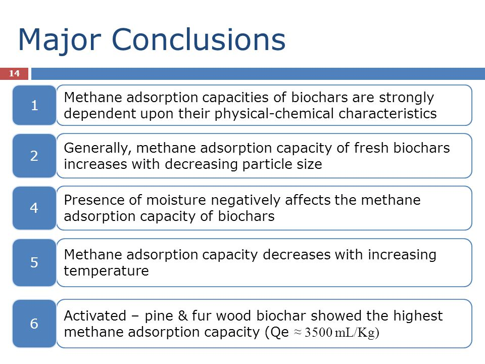 Major Conclusions 14 Methane adsorption capacities of biochars are strongly dependent upon their physical-chemical characteristics Generally, methane
