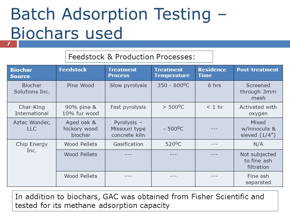 Batch Adsorption Testing – Biochars used 7 Biochar Source FeedstockTreatment Process Treatment Temperature Residence Time Post-treatment Biochar Solut