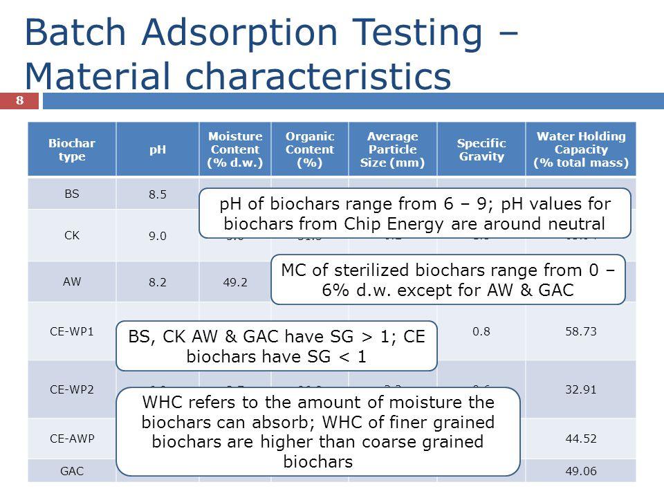 Batch Adsorption Testing – Material characteristics 9 D 50 of biochars range between 0.2 mm and 7 mm