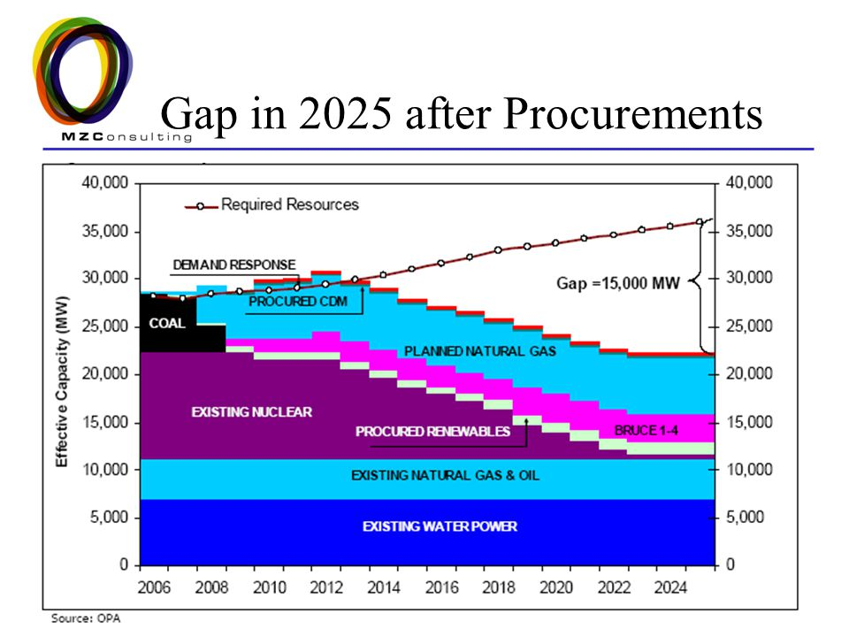 6 Gap in 2025 after Procurements